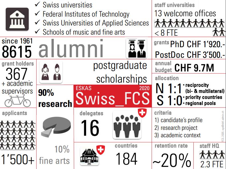 Швейцарські федеральні стипендії для іноземців на 2020/2021